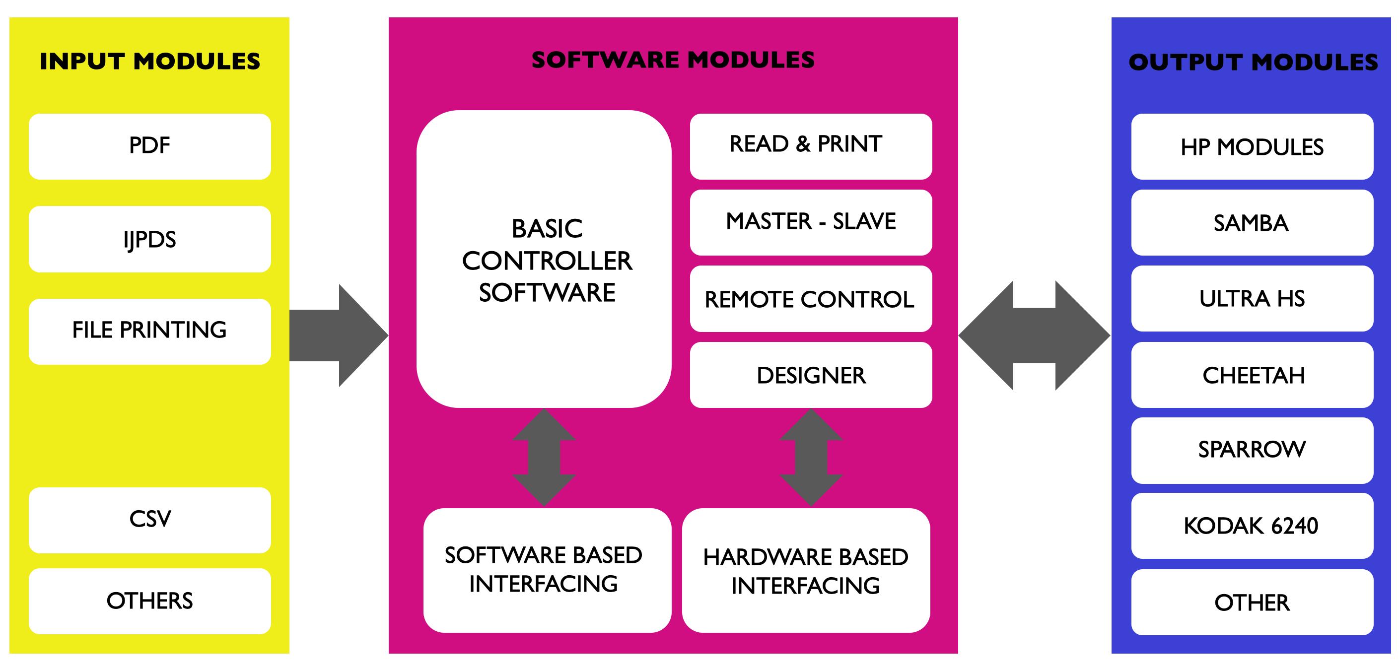 Kameleon controller software overview